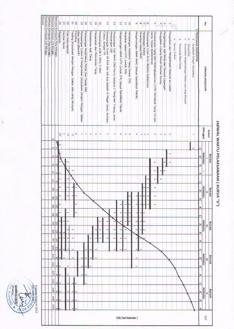 contoh jadwal waktu pelaksanaan