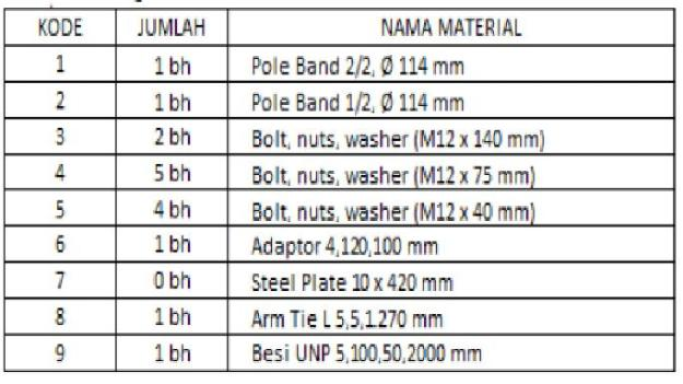 material A1
