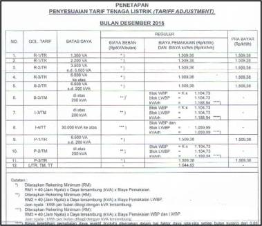 Tarif Tenaga Listrik Desember 2015